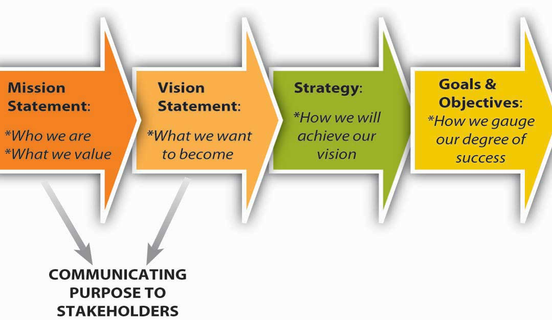 Governors – Is Your Strategy Aligned With Your Vision? Do You Have A Vision For Your School?